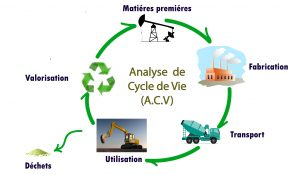 Analyse de Cycle de Vie